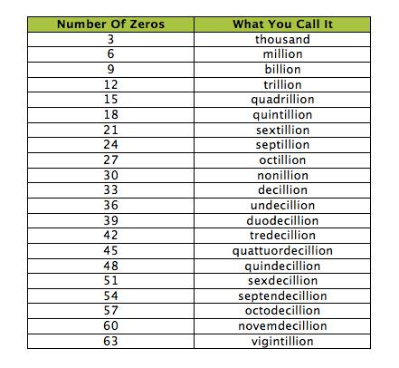 How many zeros in a billion dollars